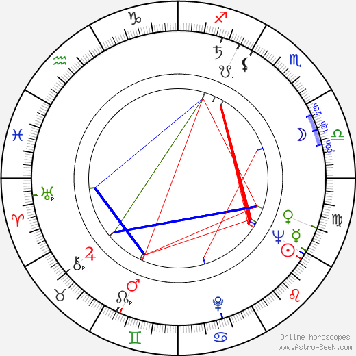 Laurette Luez astro natal birth chart, Laurette Luez horoscope, astrology