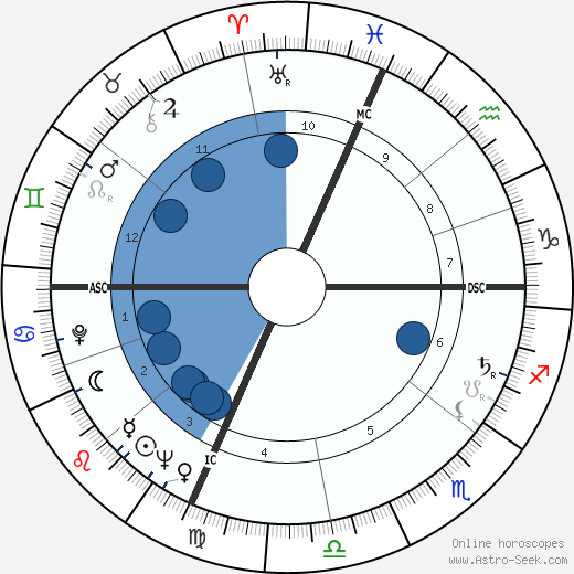 Lina Wertmüller wikipedia, horoscope, astrology, instagram