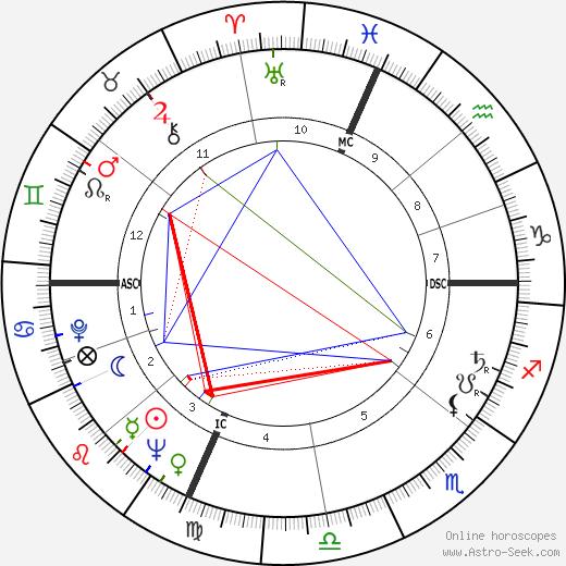 Lina Wertmüller tema natale, oroscopo, Lina Wertmüller oroscopi gratuiti, astrologia