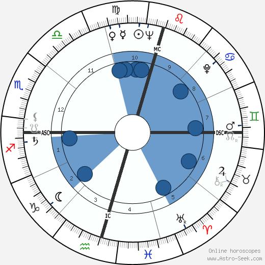Mangosuthu Buthelezi wikipedia, horoscope, astrology, instagram