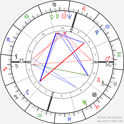 Mangosuthu Buthelezi birth chart, Mangosuthu Buthelezi astro natal horoscope, astrology