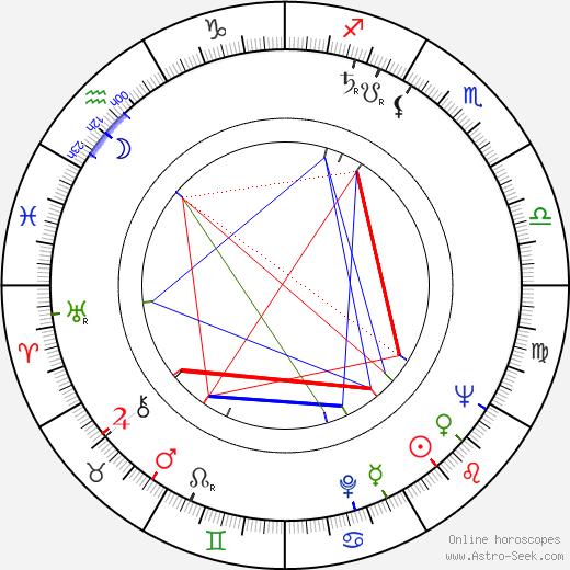 Mieczyslaw Voit tema natale, oroscopo, Mieczyslaw Voit oroscopi gratuiti, astrologia