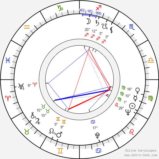 Miki Sanjô birth chart, biography, wikipedia 2019, 2020