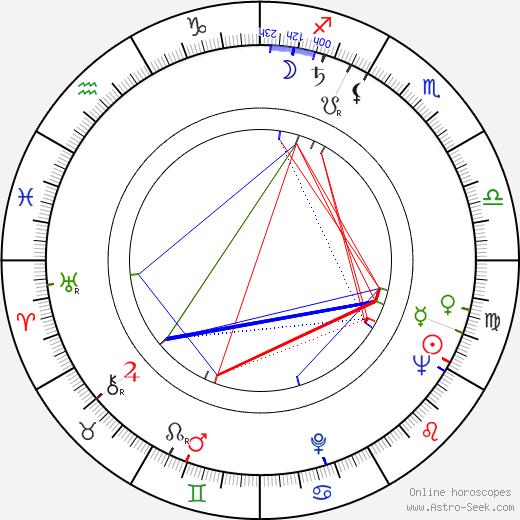 Miki Sanjô birth chart, Miki Sanjô astro natal horoscope, astrology