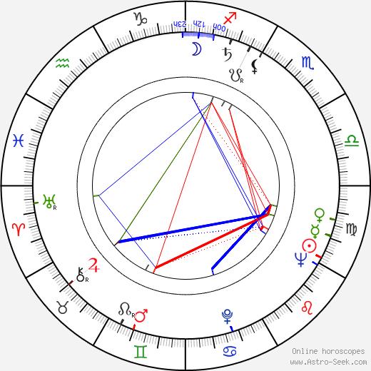 Miloslav Štibich astro natal birth chart, Miloslav Štibich horoscope, astrology