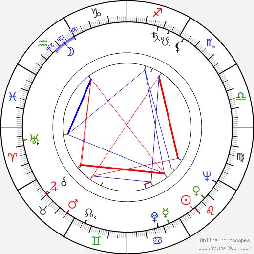 Miloslav Včala astro natal birth chart, Miloslav Včala horoscope, astrology
