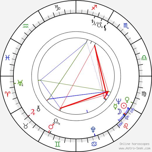 Nosher Powell birth chart, Nosher Powell astro natal horoscope, astrology
