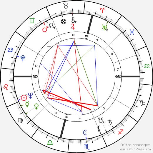 Pierrette Bruno день рождения гороскоп, Pierrette Bruno Натальная карта онлайн