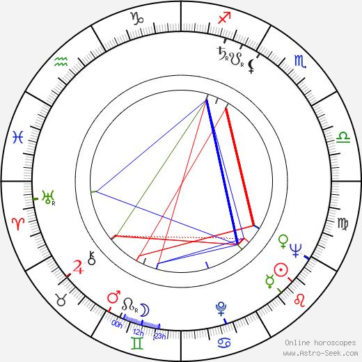 Ray B. Mundt день рождения гороскоп, Ray B. Mundt Натальная карта онлайн