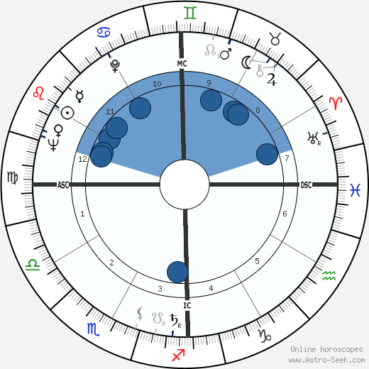 Simon Diaz wikipedia, horoscope, astrology, instagram