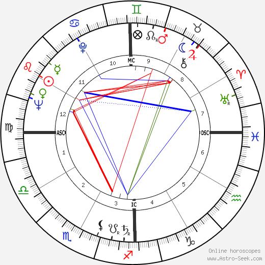 Simon Diaz tema natale, oroscopo, Simon Diaz oroscopi gratuiti, astrologia