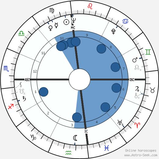 Thomas Stewart wikipedia, horoscope, astrology, instagram