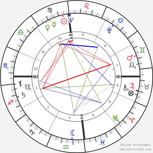 Thomas Stewart birth chart, Thomas Stewart astro natal horoscope, astrology