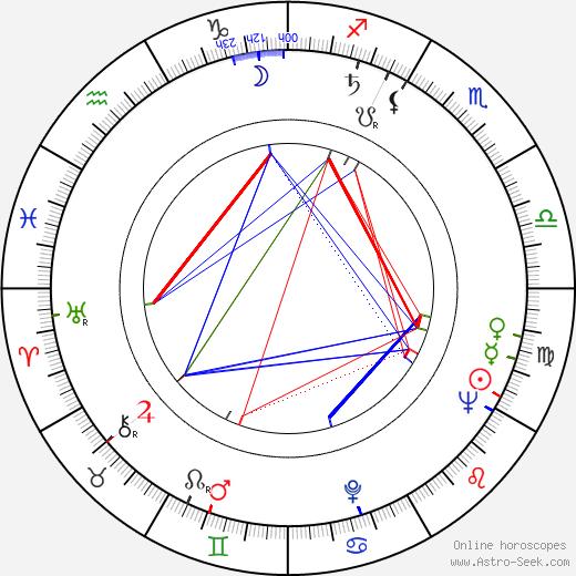 Věra Štinglová astro natal birth chart, Věra Štinglová horoscope, astrology