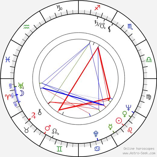 Wojciech Zagórski birth chart, Wojciech Zagórski astro natal horoscope, astrology