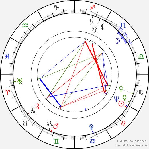 Zdeněk Lukáš astro natal birth chart, Zdeněk Lukáš horoscope, astrology