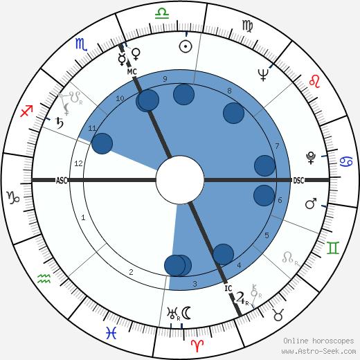 Angelo Errichetti wikipedia, horoscope, astrology, instagram