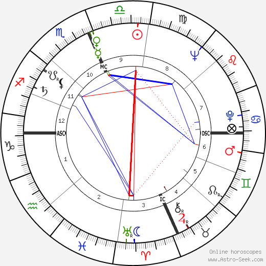 Angelo Errichetti день рождения гороскоп, Angelo Errichetti Натальная карта онлайн