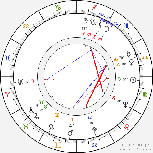 Anja Väänänen birth chart, biography, wikipedia 2017, 2018