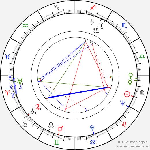 Benito Stefanelli birth chart, Benito Stefanelli astro natal horoscope, astrology