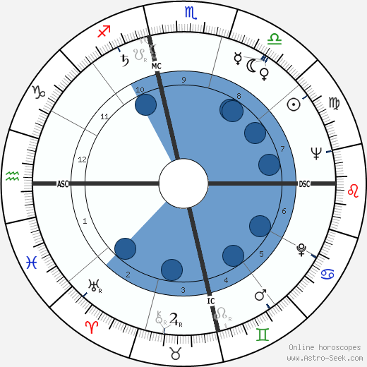 Cannonball Adderley horoscope, astrology, sign, zodiac, date of birth, instagram