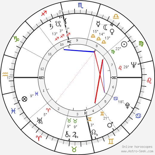 Cannonball Adderley birth chart, biography, wikipedia 2019, 2020