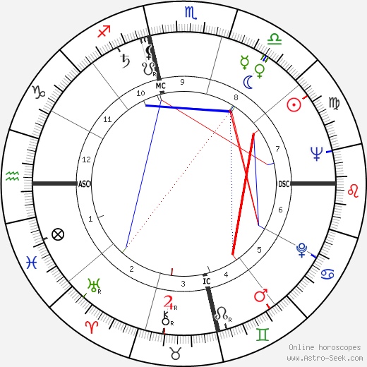Cannonball Adderley astro natal birth chart, Cannonball Adderley horoscope, astrology