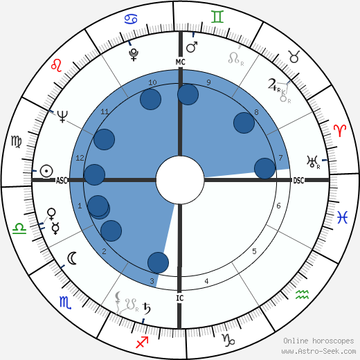 Charles E. Selecman wikipedia, horoscope, astrology, instagram