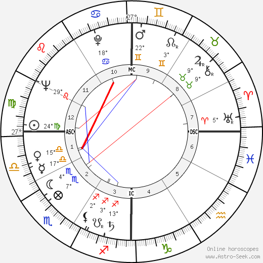 Charles E. Selecman birth chart, biography, wikipedia 2018, 2019