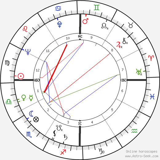Charles E. Selecman astro natal birth chart, Charles E. Selecman horoscope, astrology