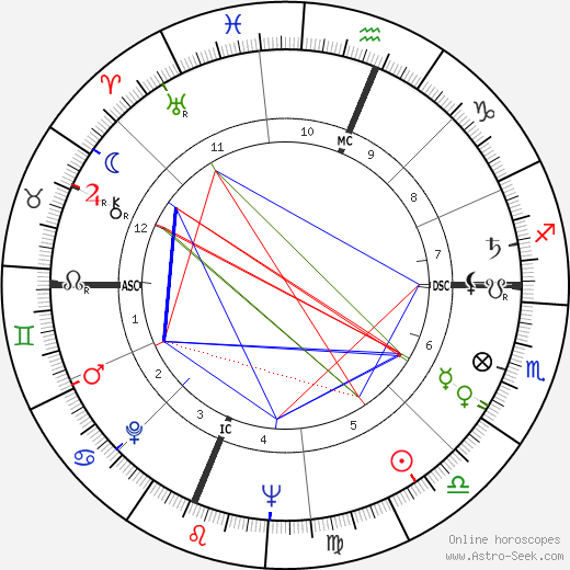 Charles Fries astro natal birth chart, Charles Fries horoscope, astrology