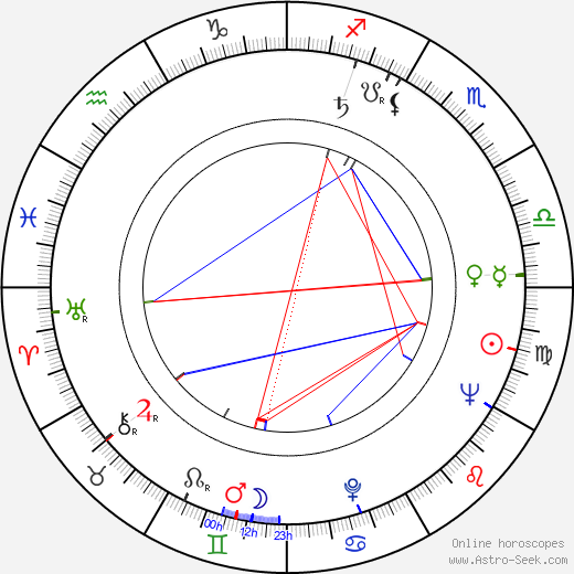 Derek Royle astro natal birth chart, Derek Royle horoscope, astrology