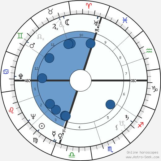 Dick York wikipedia, horoscope, astrology, instagram