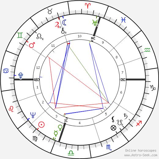 Dick York tema natale, oroscopo, Dick York oroscopi gratuiti, astrologia