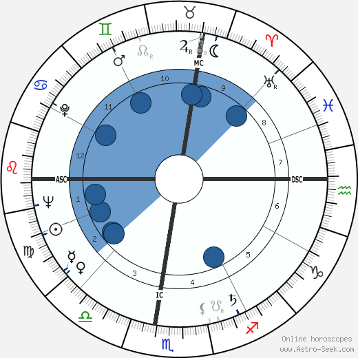 Dominique Colonna wikipedia, horoscope, astrology, instagram