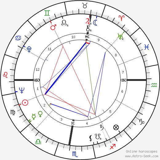 Dominique Colonna astro natal birth chart, Dominique Colonna horoscope, astrology