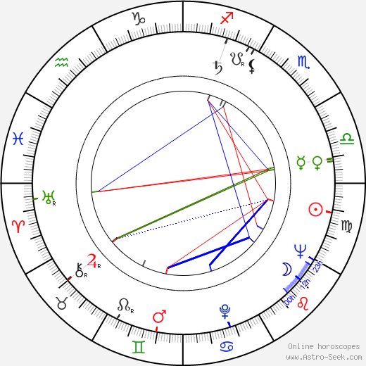 Earl Holliman astro natal birth chart, Earl Holliman horoscope, astrology