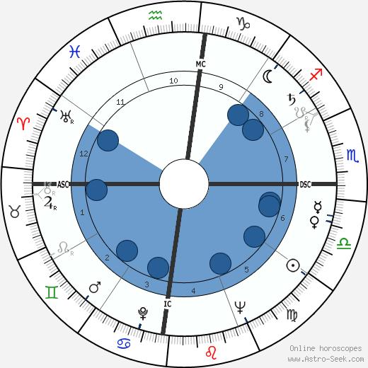 Edouard Glissant wikipedia, horoscope, astrology, instagram