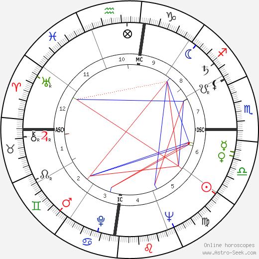 Эдуар Глиссан Edouard Glissant день рождения гороскоп, Edouard Glissant Натальная карта онлайн