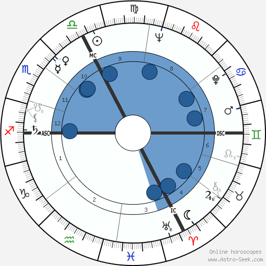 Elie Wiesel wikipedia, horoscope, astrology, instagram