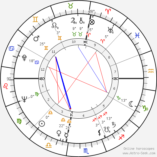Frank Foster birth chart, biography, wikipedia 2020, 2021