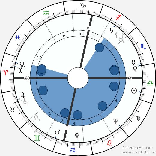 Gerhard Stoltenberg wikipedia, horoscope, astrology, instagram