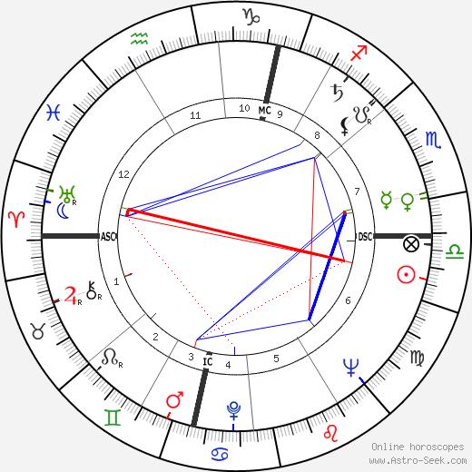 Gerhard Stoltenberg tema natale, oroscopo, Gerhard Stoltenberg oroscopi gratuiti, astrologia