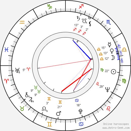 Henry Silva birth chart, biography, wikipedia 2018, 2019