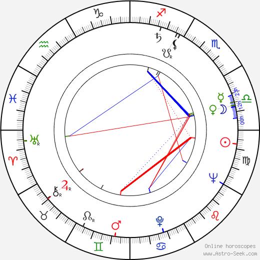 Henry Silva astro natal birth chart, Henry Silva horoscope, astrology