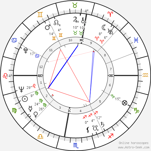 Horace Silver birth chart, biography, wikipedia 2019, 2020