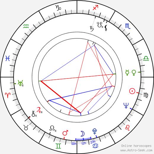 Jacques Saulnier birth chart, Jacques Saulnier astro natal horoscope, astrology