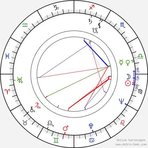 Ján Kramár astro natal birth chart, Ján Kramár horoscope, astrology