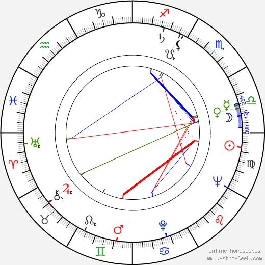 Jozef Kuchár birth chart, Jozef Kuchár astro natal horoscope, astrology