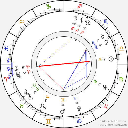 Karel Turnovský birth chart, biography, wikipedia 2019, 2020